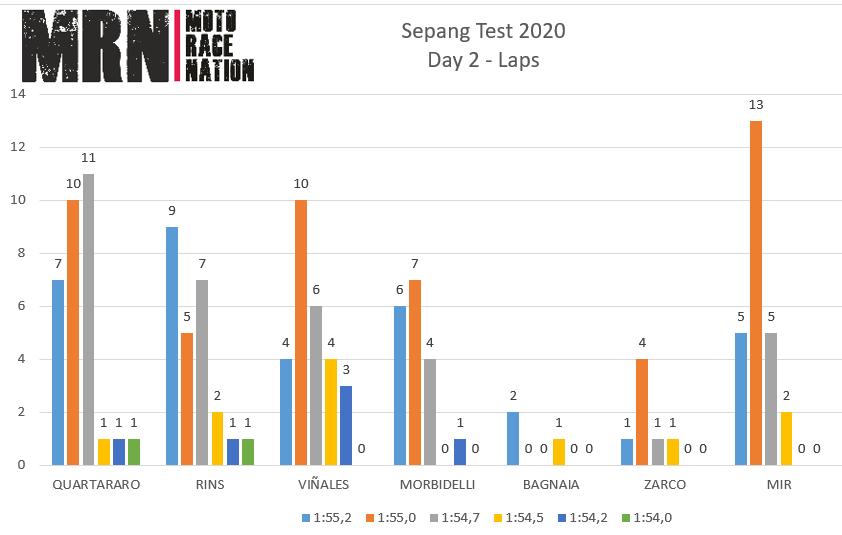 Test de Qatar 2020 día 2: Fabio Quartararo al nivel de Maverick Viñales y Álex Rins