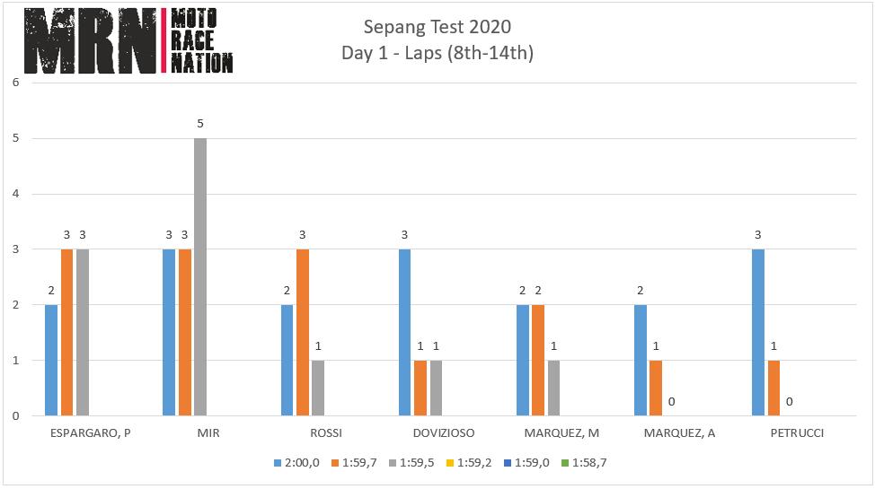 Test de Sepang 2020: estudio de tiempos del día 1. Todo para el Petronas