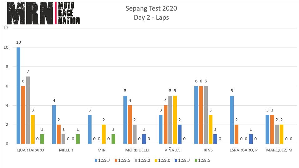Test de Sepang 2020:  estudio de tiempos del día2. Suzuki y Yamaha crecen en bloque