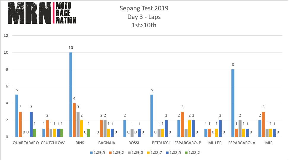 Test de Sepang 2020: estudio de tiempos del día3. Quartararo suma otro 1, mientras Viñales y Rins se arman para Qatar