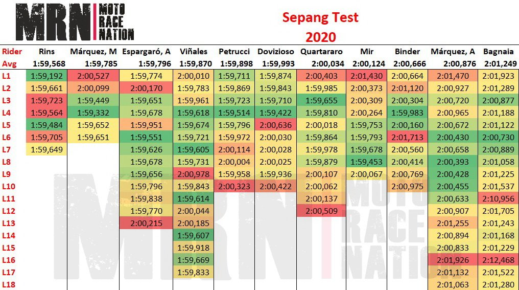 Test Sepang 2020 – Simulación de carrera: Aprilia sorprende, Rins y Viñales a por todo y Marc Márquez iguala a Fabio Quartararo